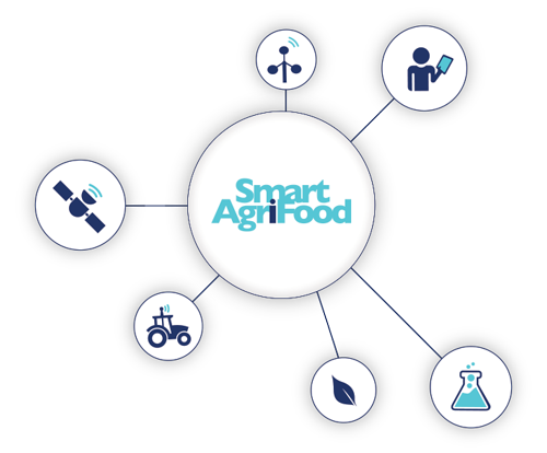 Progetti Smart agri-food | FIWARE Innova iHub