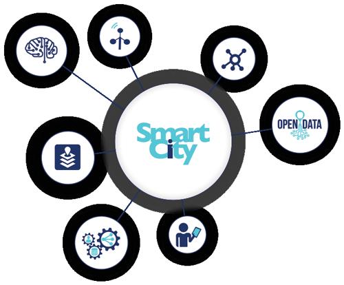 icona progetti smart city FIWARE Innova